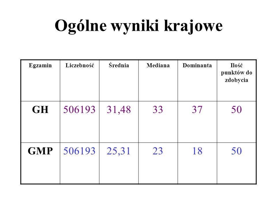 Ogólne wyniki z egzaminu gimnazjalnego EgzaminLiczebnośćMax ilość punktów ŚredniaMedianaDominanta GH1755029,3731 34 GMP1755021,011917