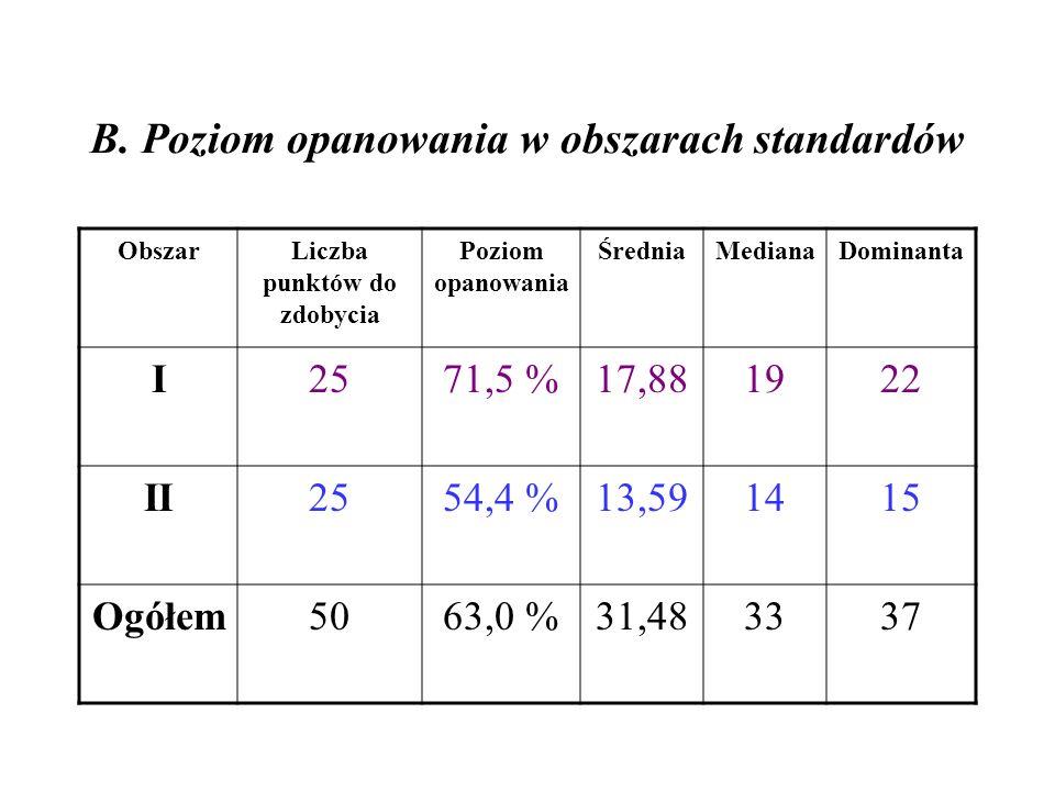 B. Poziom opanowania w obszarach standardów ObszarLiczba punktów do zdobycia Poziom opanowania ŚredniaMedianaDominanta I2571,5 %17,881922 II2554,4 %13