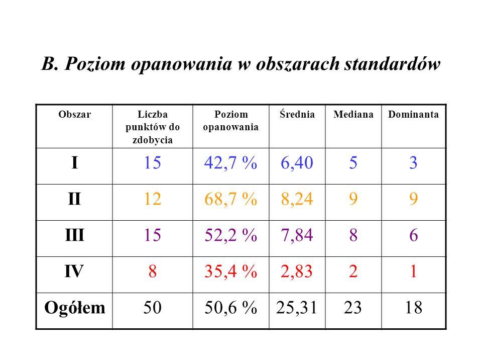 B. Poziom opanowania w obszarach standardów ObszarLiczba punktów do zdobycia Poziom opanowania ŚredniaMedianaDominanta I1542,7 %6,4053 II1268,7 %8,249