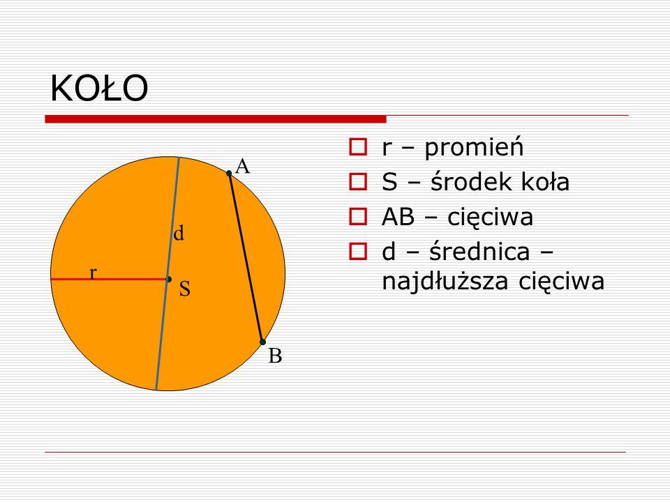 KOŁO r – promień S – środek koła AB – cięciwa d – średnica – najdłuższa cięciwa r S d A B