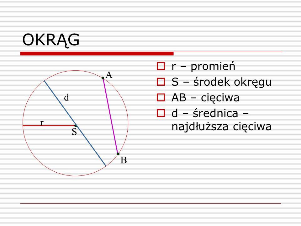 OKRĄG r – promień S – środek okręgu AB – cięciwa d – średnica – najdłuższa cięciwa r S d A B