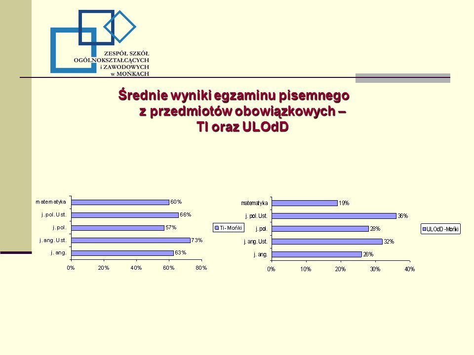 Średnie wyniki egzaminu pisemnego z przedmiotów obowiązkowych – TI oraz ULOdD
