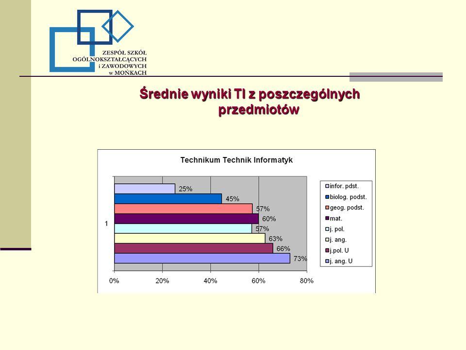 Średnie wyniki TI z poszczególnych przedmiotów