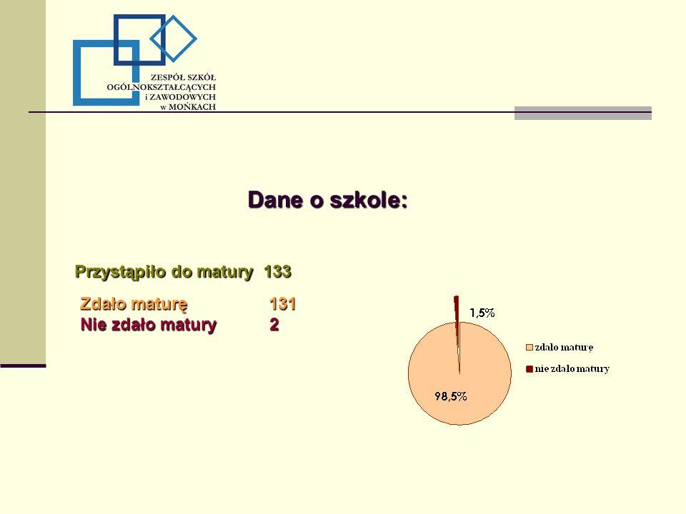 Dane o szkole: Przystąpiło do matury 133 Zdało maturę 131 Nie zdało matury 2