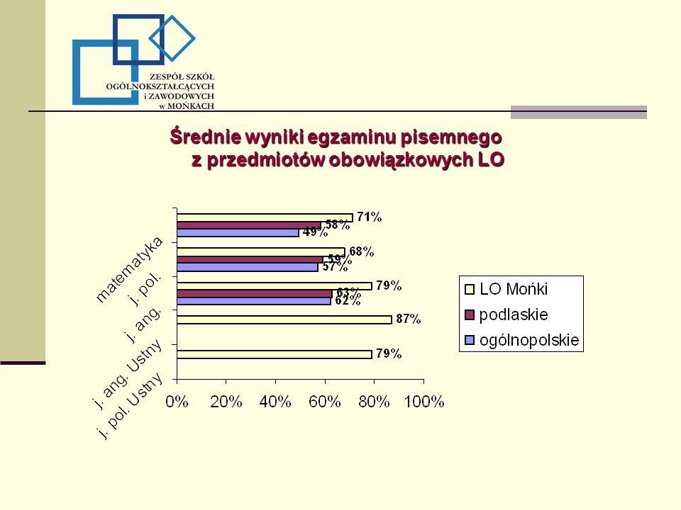 Średnie wyniki egzaminu pisemnego z przedmiotów obowiązkowych LO
