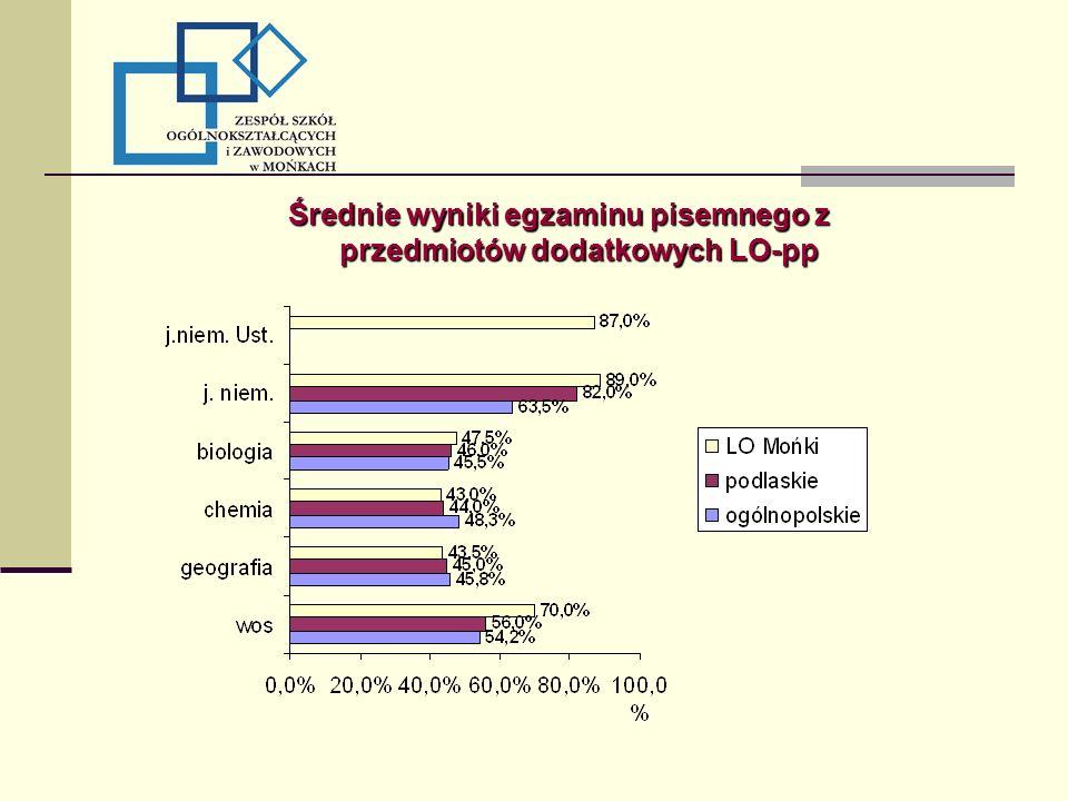Średnie wyniki egzaminu pisemnego z przedmiotów dodatkowych LO-pp