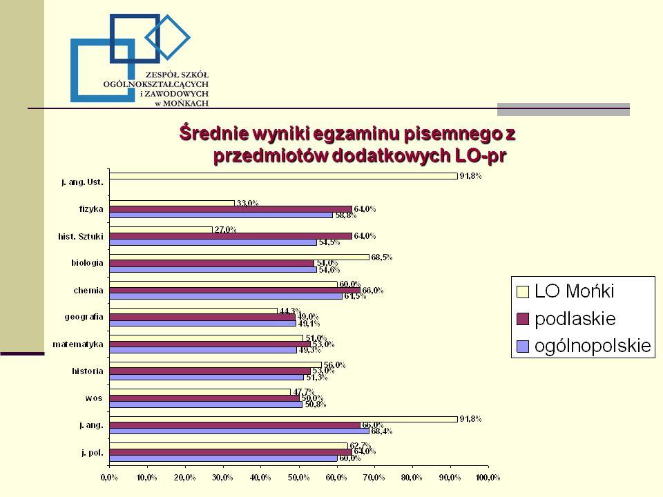 Średnie wyniki egzaminu pisemnego z przedmiotów dodatkowych LO-pr