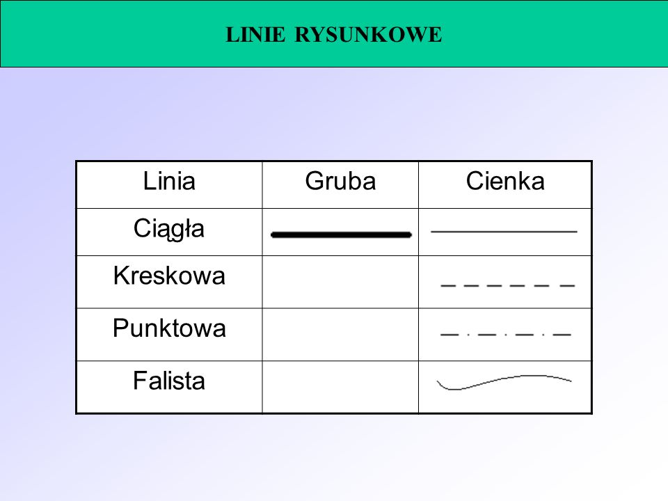 LINIE RYSUNKOWE LiniaGrubaCienka Ciągła Kreskowa Punktowa Falista