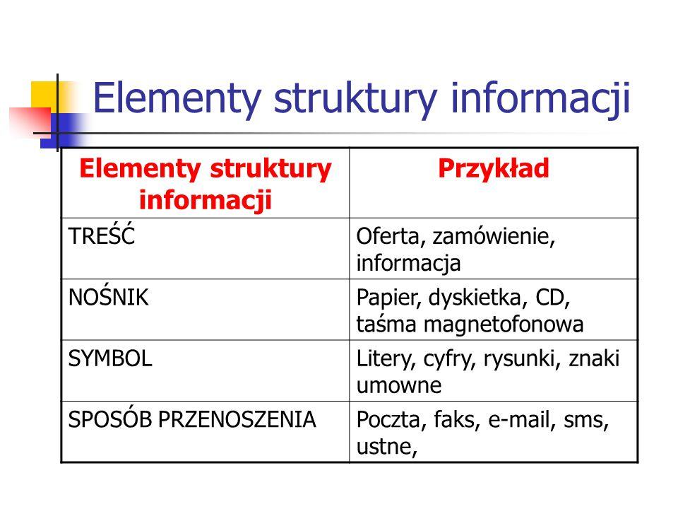 Elementy struktury informacji Przykład TREŚĆOferta, zamówienie, informacja NOŚNIKPapier, dyskietka, CD, taśma magnetofonowa SYMBOLLitery, cyfry, rysun