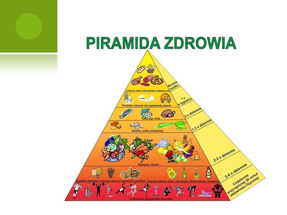 P IRAMIDA Z DROWEGO Ż YWIENIA Piramida Zdrowego Żywienia została stworzona po to, aby w łatwy sposób określić jakie produkty należy jeść często, a jakie rzadziej.