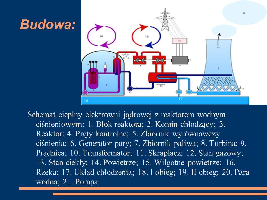 Budowa: Schemat cieplny elektrowni jądrowej z reaktorem wodnym ciśnieniowym: 1. Blok reaktora; 2. Komin chłodzący; 3. Reaktor; 4. Pręty kontrolne; 5.