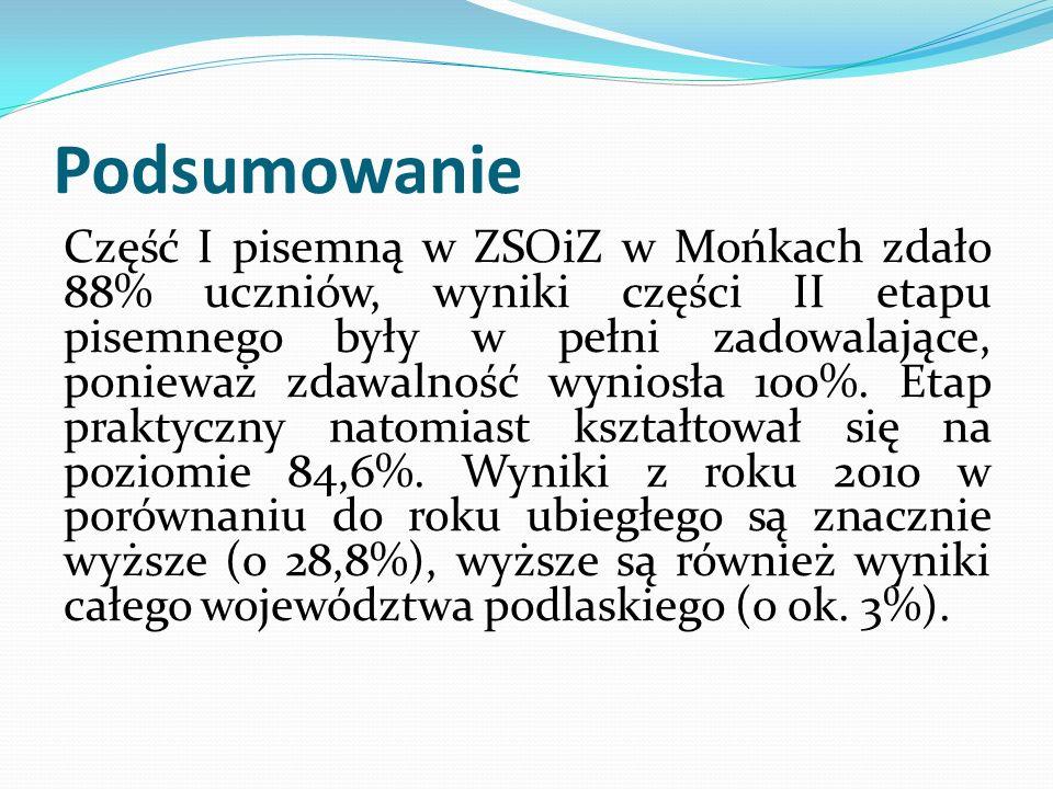 Podsumowanie Część I pisemną w ZSOiZ w Mońkach zdało 88% uczniów, wyniki części II etapu pisemnego były w pełni zadowalające, ponieważ zdawalność wyni
