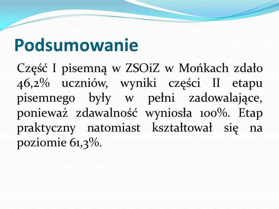 Podsumowanie Część I pisemną w ZSOiZ w Mońkach zdało 46,2% uczniów, wyniki części II etapu pisemnego były w pełni zadowalające, ponieważ zdawalność wy
