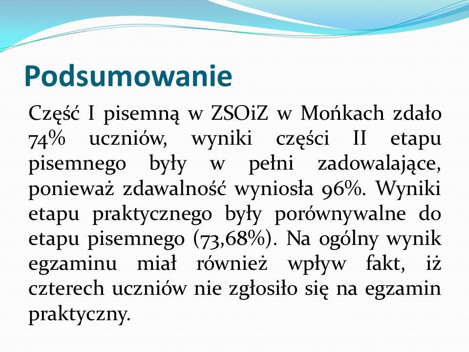 Podsumowanie Część I pisemną w ZSOiZ w Mońkach zdało 74% uczniów, wyniki części II etapu pisemnego były w pełni zadowalające, ponieważ zdawalność wyni
