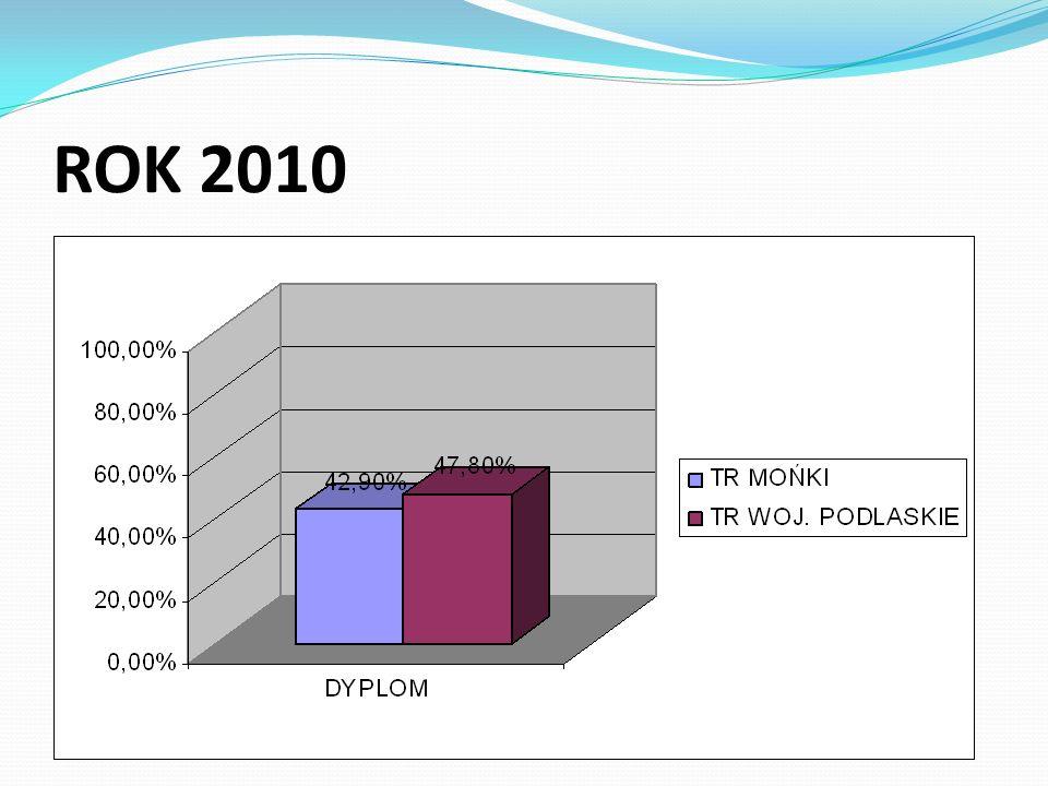 TECHNIK INFORMATYK Etap pisemny: przystąpiło - 26 osób zdało – 12 osób Etap praktyczny przystąpiło - 26 osób zdało - 16 osób Dyplom otrzymało 30,8% uczniów
