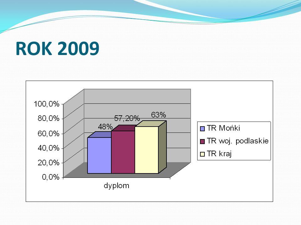 Podsumowanie Wyniki I i II części etapu pisemnego w ZSOiZ w Mońkach były zadowalające, ponieważ zdało ją aż 100% uczniów.