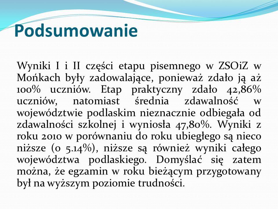 Podsumowanie Część I pisemną w ZSOiZ w Mońkach zdało 46,2% uczniów, wyniki części II etapu pisemnego były w pełni zadowalające, ponieważ zdawalność wyniosła 100%.