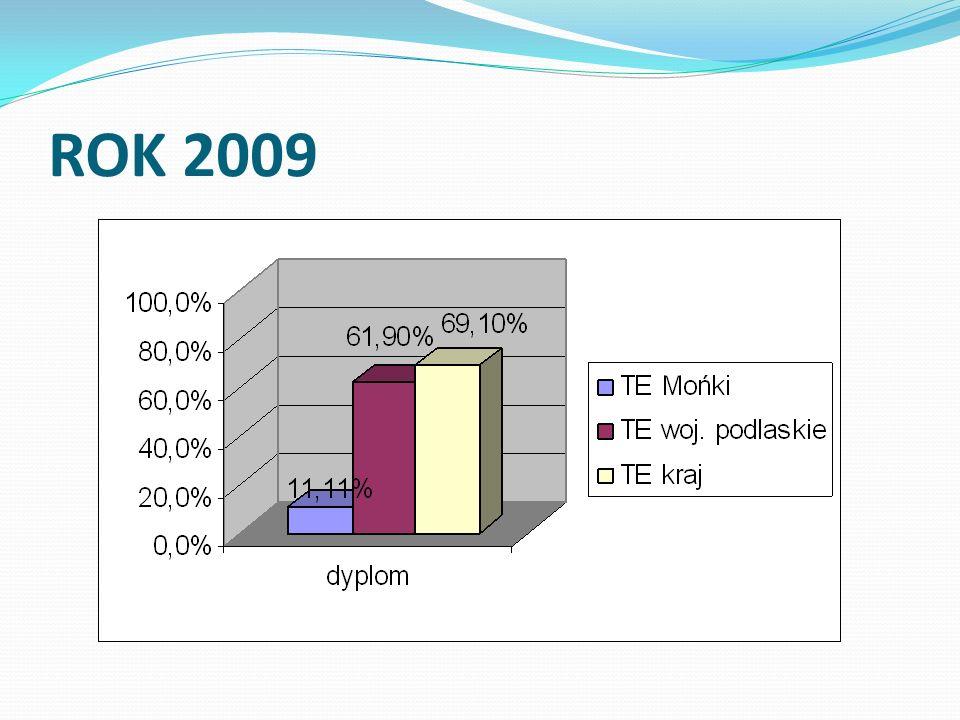 Podsumowanie Wyniki I i II części etapu pisemnego w ZSOiZ w Mońkach były zadowalające, ponieważ zdawalność wyniosła 100%.