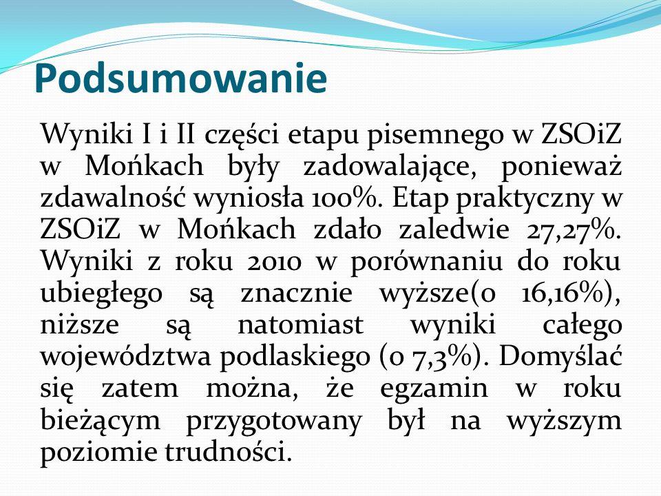 Podsumowanie Wyniki I i II części etapu pisemnego w ZSOiZ w Mońkach były zadowalające, ponieważ zdawalność wyniosła 100%. Etap praktyczny w ZSOiZ w Mo