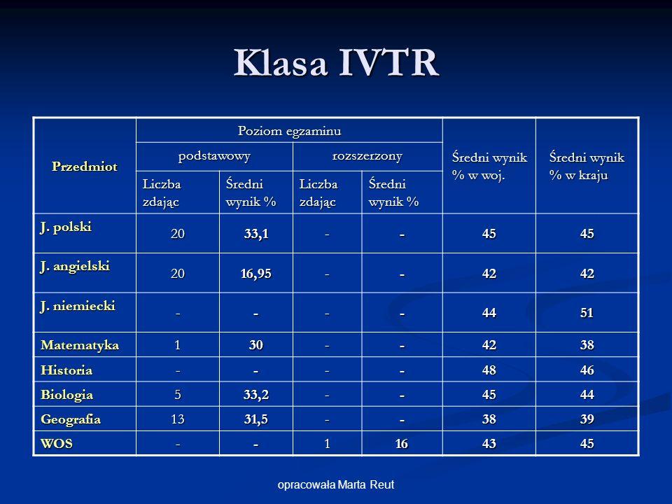opracowała Marta Reut Klasa IVTR Przedmiot Poziom egzaminu Średni wynik % w woj.
