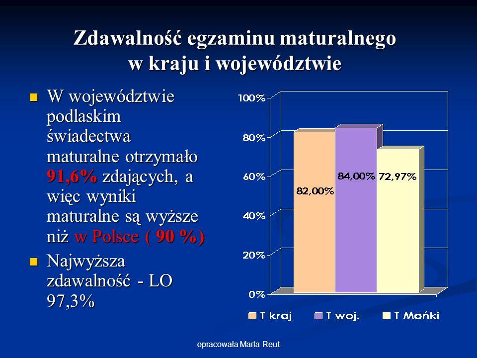 opracowała Marta Reut W województwie podlaskim świadectwa maturalne otrzymało 91,6% zdających, a więc wyniki maturalne są wyższe niż w Polsce ( 90 %) W województwie podlaskim świadectwa maturalne otrzymało 91,6% zdających, a więc wyniki maturalne są wyższe niż w Polsce ( 90 %) Najwyższa zdawalność - LO 97,3% Najwyższa zdawalność - LO 97,3% Zdawalność egzaminu maturalnego w kraju i województwie