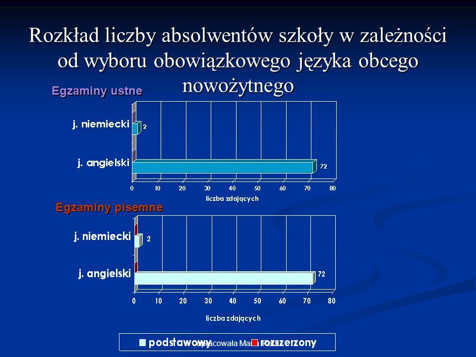 opracowała Marta Reut Rozkład liczby absolwentów szkoły w zależności od wyboru obowiązkowego języka obcego nowożytnego Egzaminy ustne Egzaminy pisemne