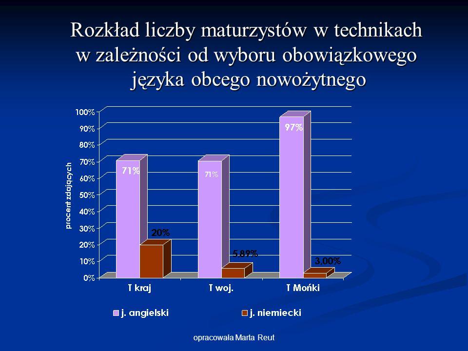 opracowała Marta Reut Rozkład liczby maturzystów w technikach w zależności od wyboru obowiązkowego języka obcego nowożytnego