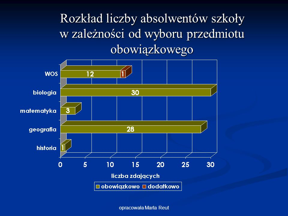 opracowała Marta Reut Rozkład liczby absolwentów szkoły w zależności od wyboru przedmiotu obowiązkowego