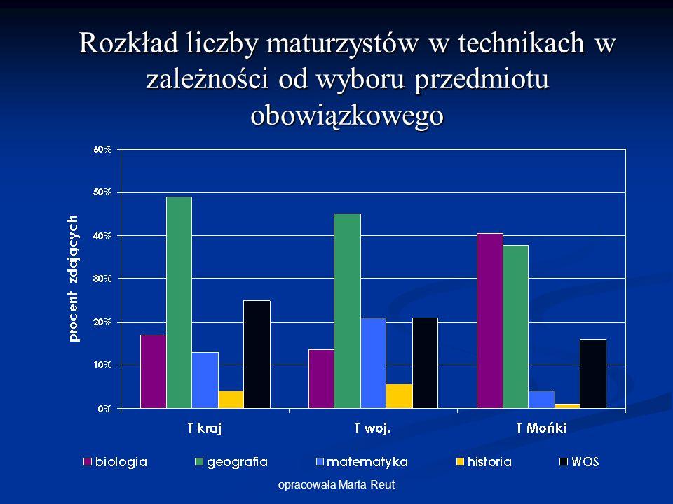 opracowała Marta Reut Rozkład liczby maturzystów w technikach w zależności od wyboru przedmiotu obowiązkowego