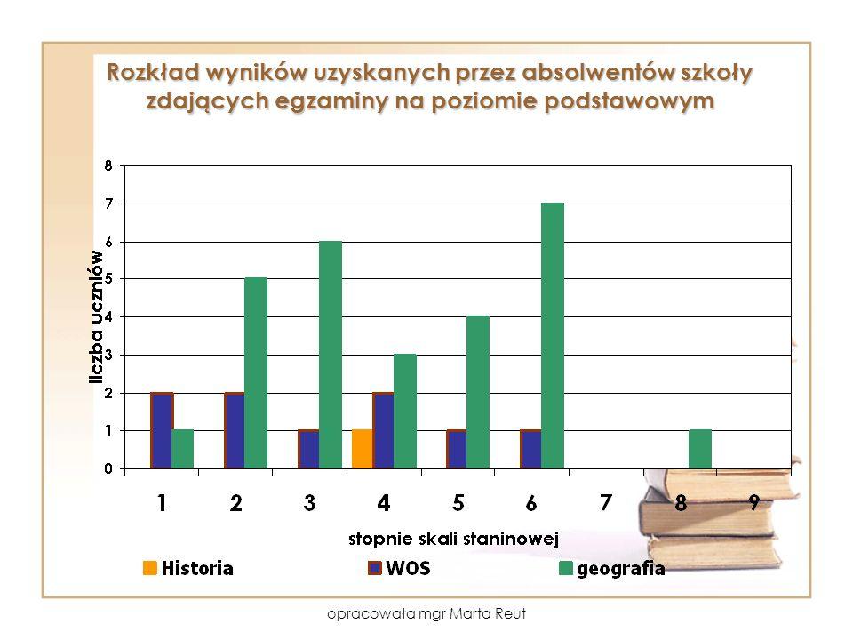 opracowała mgr Marta Reut Rozkład wyników uzyskanych przez absolwentów szkoły zdających egzaminy na poziomie podstawowym