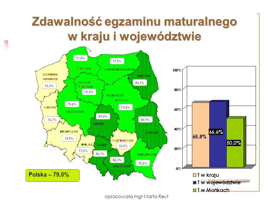 opracowała mgr Marta Reut Zdawalność egzaminu maturalnego w kraju i województwie