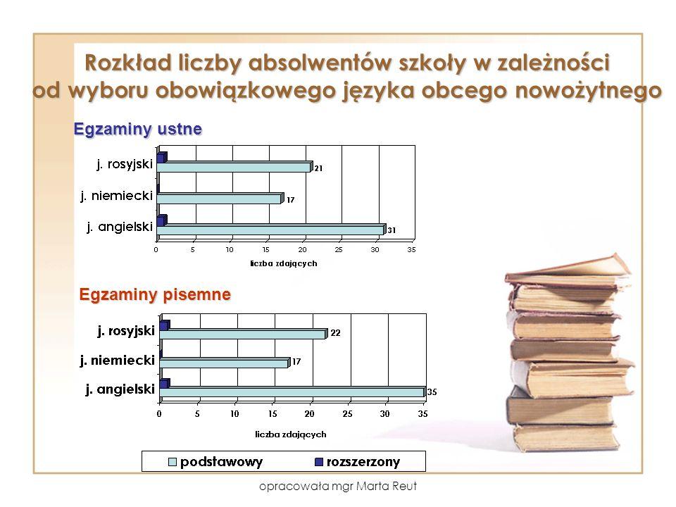 opracowała mgr Marta Reut Rozkład liczby absolwentów szkoły w zależności od wyboru obowiązkowego języka obcego nowożytnego Egzaminy ustne Egzaminy pisemne