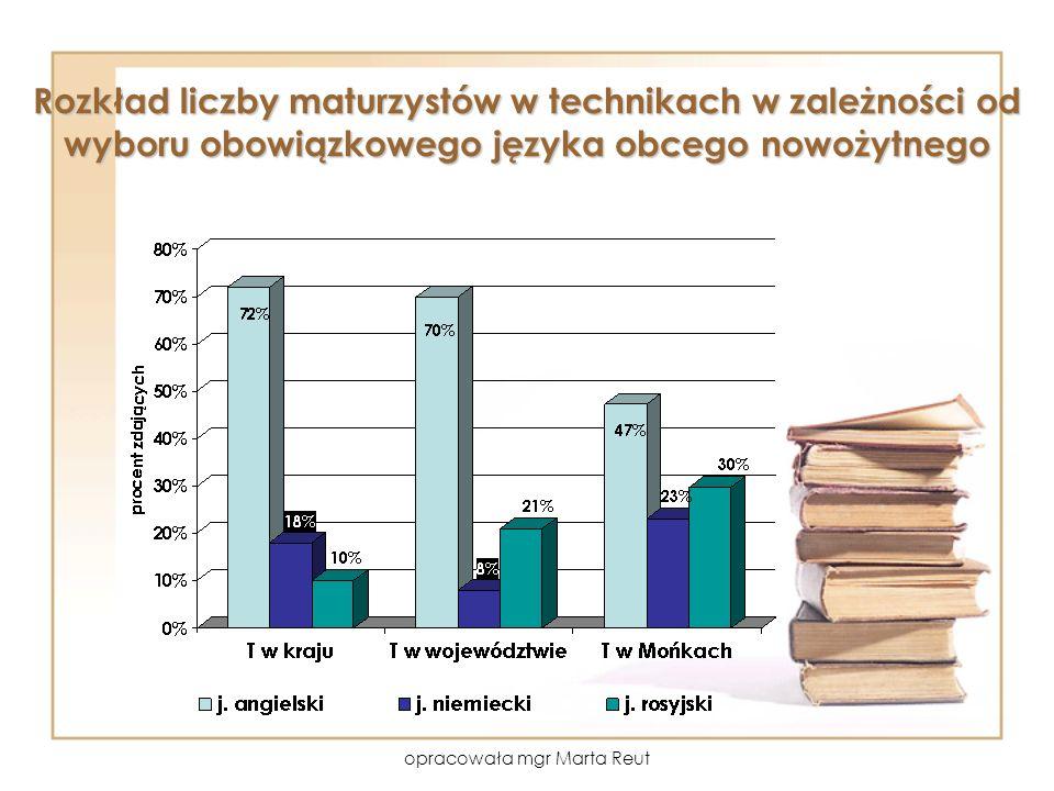 opracowała mgr Marta Reut Rozkład liczby maturzystów w technikach w zależności od wyboru obowiązkowego języka obcego nowożytnego