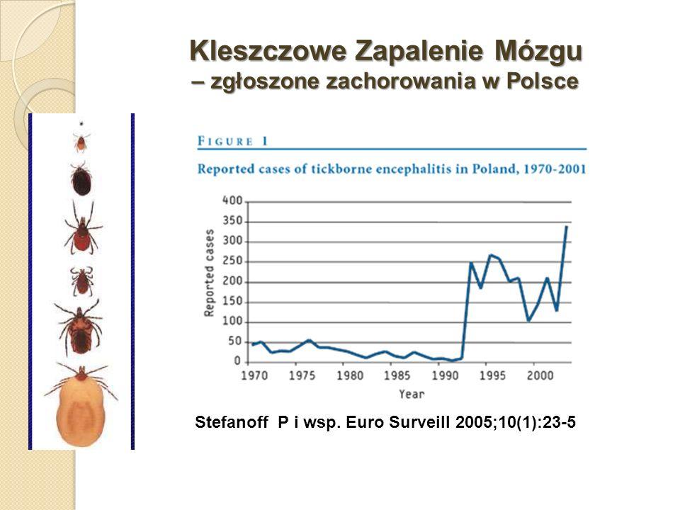 Kleszczowe Zapalenie Mózgu – zgłoszone zachorowania w Polsce Stefanoff P i wsp. Euro Surveill 2005;10(1):23-5