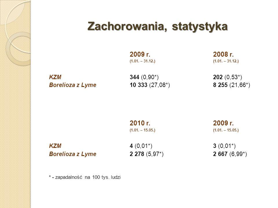 Zachorowania, statystyka 2009 r.2008 r. (1.01. – 31.12.) KZM344 (0,90*)202 (0,53*) Borelioza z Lyme10 333 (27,08*)8 255 (21,66*) 2010 r. 2009 r. (1.01