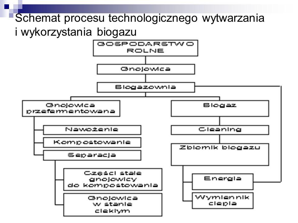 Schemat procesu technologicznego wytwarzania i wykorzystania biogazu