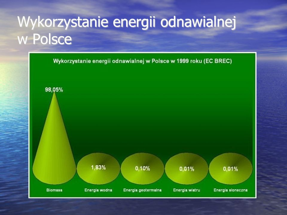 Wykorzystanie energii odnawialnej w Polsce