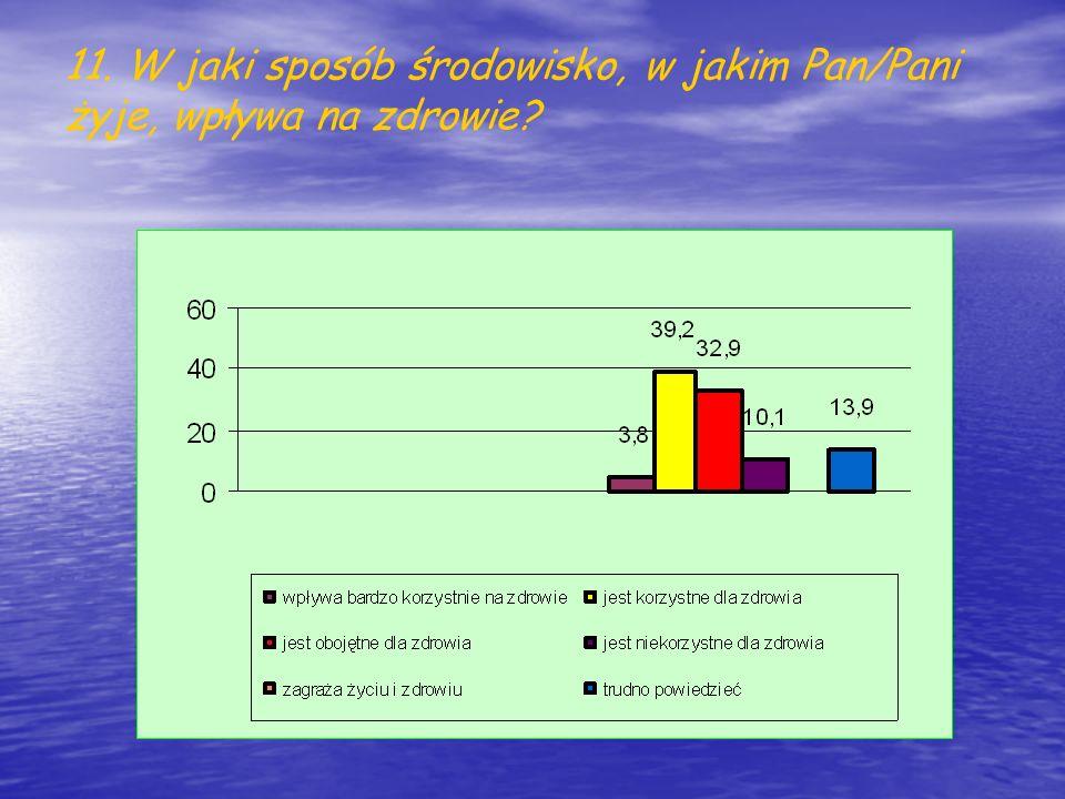 11. W jaki sposób środowisko, w jakim Pan/Pani żyje, wpływa na zdrowie?