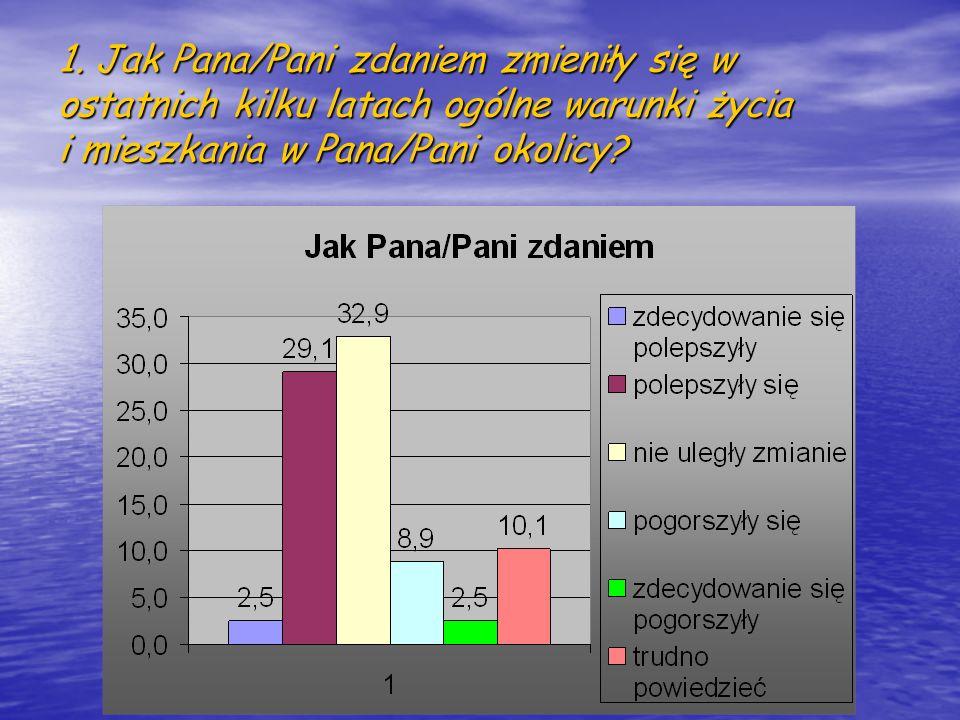 2. Proszę ocenić obecną jakość poszczególnych warunków życia i mieszkania: