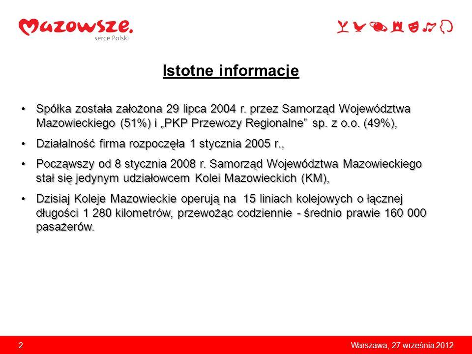 3Warszawa, 27 września 2012 Rozwój usług Liczba pasażerów w milionach Praca eksploatacyjna w milionach kilometrów Tempo wzrostu liczby pasażerów Kolei Mazowieckich jest bezprecedensowe w skali regionalnego transportu kolejowego w Polsce: z prawie 40 milionów w 2005 r.
