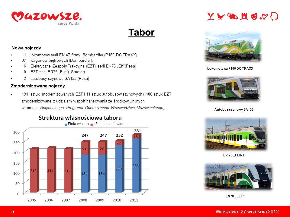 6Warszawa, 27 września 2012 Projekty współfinansowane z Europejskiego Funduszu Rozwoju Regionalnego/Funduszu Spójności 1.