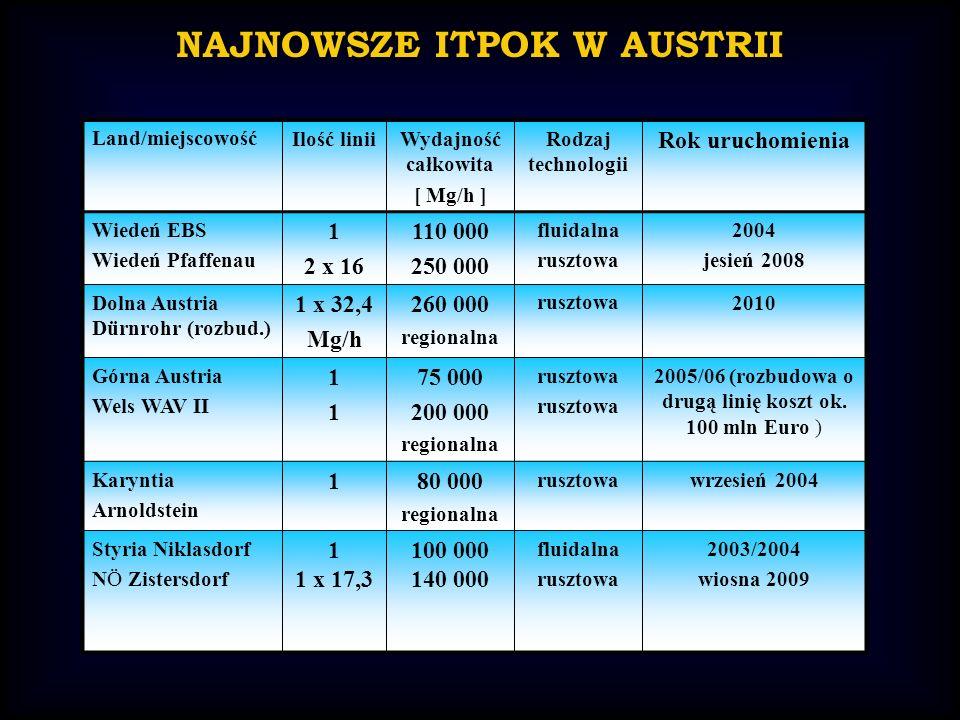NAJNOWSZE ITPOK W AUSTRII Land/miejscowośćIlość liniiWydajność całkowita [ Mg/h ] Rodzaj technologii Rok uruchomienia Wiedeń EBS Wiedeń Pfaffenau 1 2 x 16 110 000 250 000 fluidalna rusztowa 2004 jesień 2008 Dolna Austria Dürnrohr (rozbud.) 1 x 32,4 Mg/h 260 000 regionalna rusztowa2010 Górna Austria Wels WAV II 1111 75 000 200 000 regionalna rusztowa 2005/06 (rozbudowa o drugą linię koszt ok.