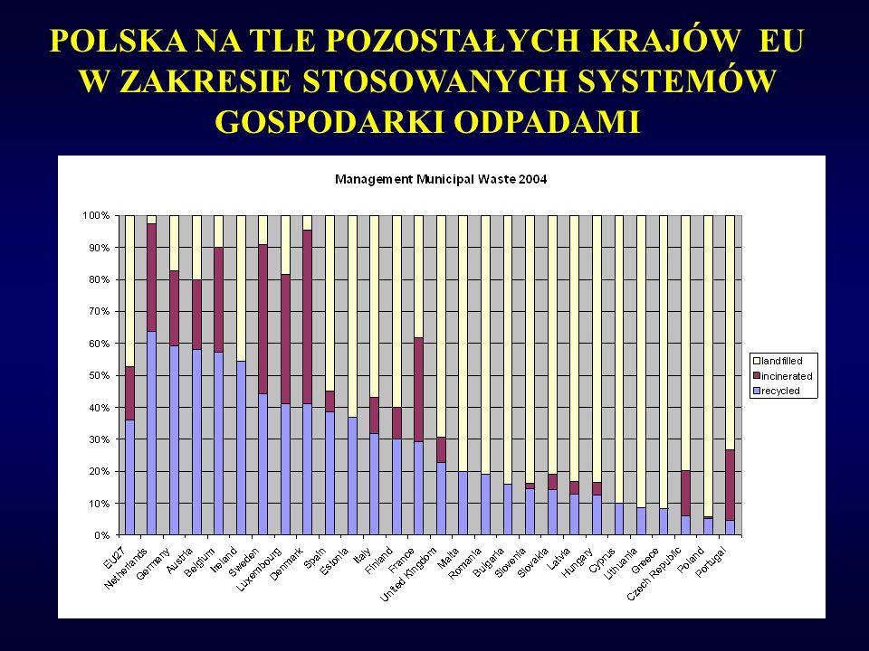 POLSKA NA TLE POZOSTAŁYCH KRAJÓW EU W ZAKRESIE STOSOWANYCH SYSTEMÓW GOSPODARKI ODPADAMI Source: CEWEP 2004