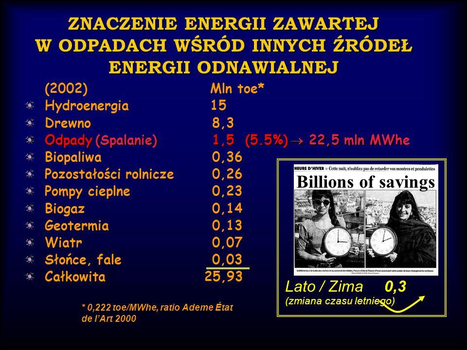 ZNACZENIE ENERGII ZAWARTEJ W ODPADACH WŚRÓD INNYCH ŹRÓDEŁ ENERGII ODNAWIALNEJ (2002) Mln toe* Hydroenergia 15 Drewno8,3 Odpady (Spalanie)1,5 (5.5%) 22,5 mln MWh Odpady (Spalanie) 1,5 (5.5%) 22,5 mln MWhe Biopaliwa0,36 Pozostałości rolnicze 0,26 Pompy cieplne 0,23 Biogaz0,14 Geotermia 0,13 Wiatr 0,07 Słońce, fale 0,03 Całkowita 25,93 0,3 Lato / Zima 0,3 (zmiana czasu letniego) * 0,222 toe/MWhe, ratio Ademe État de lArt 2000 Billions of savings