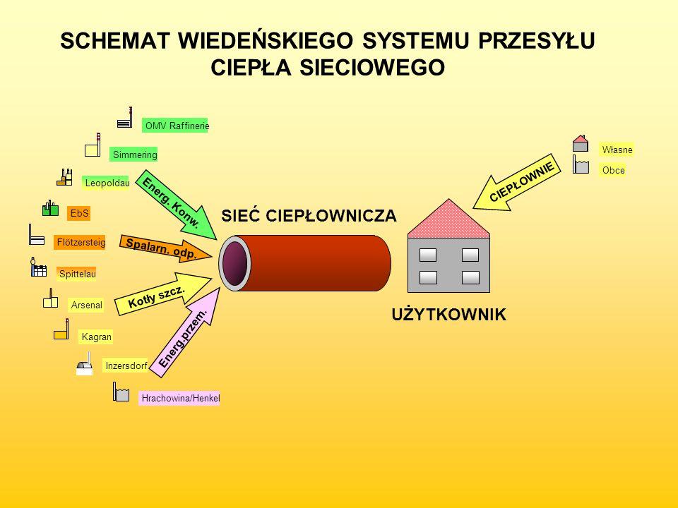 Spittelau Kagran Arsenal Leopoldau Inzersdorf OMV Raffinerie Simmering EbS Własne Obce Hrachowina/Henkel Spalarn.