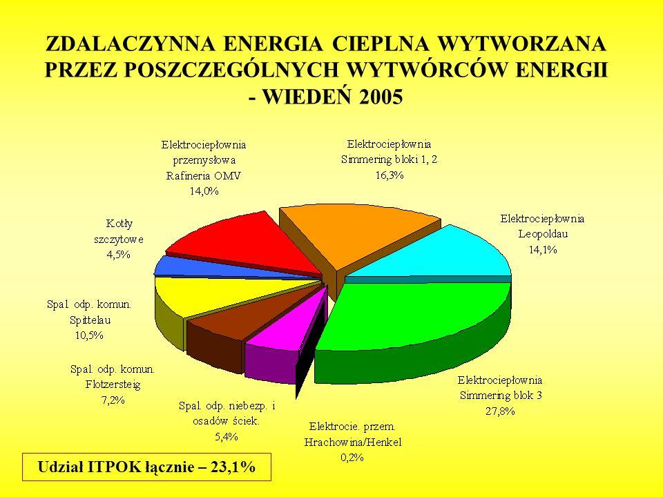 ZDALACZYNNA ENERGIA CIEPLNA WYTWORZANA PRZEZ POSZCZEGÓLNYCH WYTWÓRCÓW ENERGII - WIEDEŃ 2005 Udział ITPOK łącznie – 23,1%