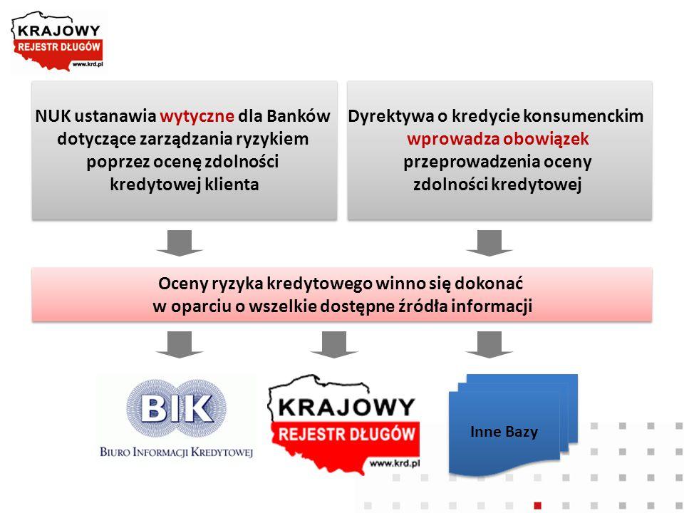 NUK ustanawia wytyczne dla Banków dotyczące zarządzania ryzykiem poprzez ocenę zdolności kredytowej klienta NUK ustanawia wytyczne dla Banków dotycząc