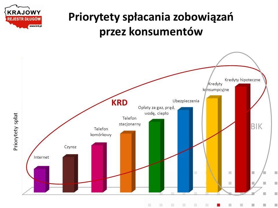 Priorytety spłacania zobowiązań przez konsumentów Priorytety spłat KRD BIK