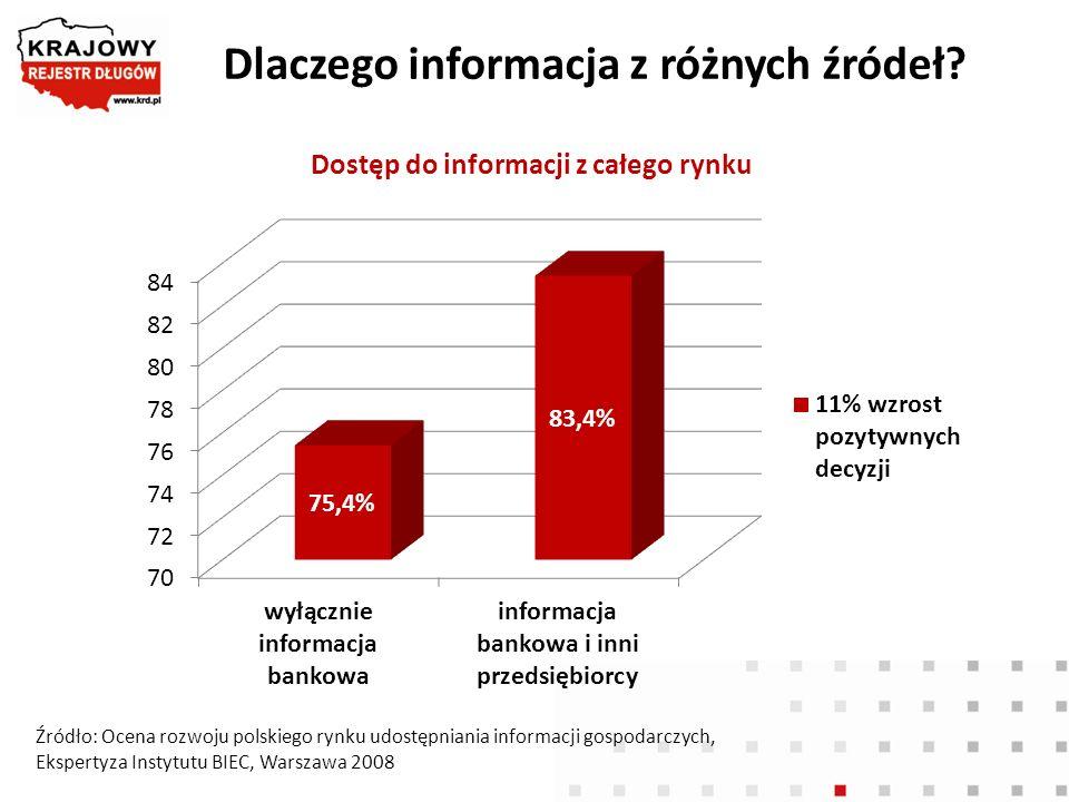Dlaczego informacja z różnych źródeł? Dostęp do informacji z całego rynku Źródło: Ocena rozwoju polskiego rynku udostępniania informacji gospodarczych