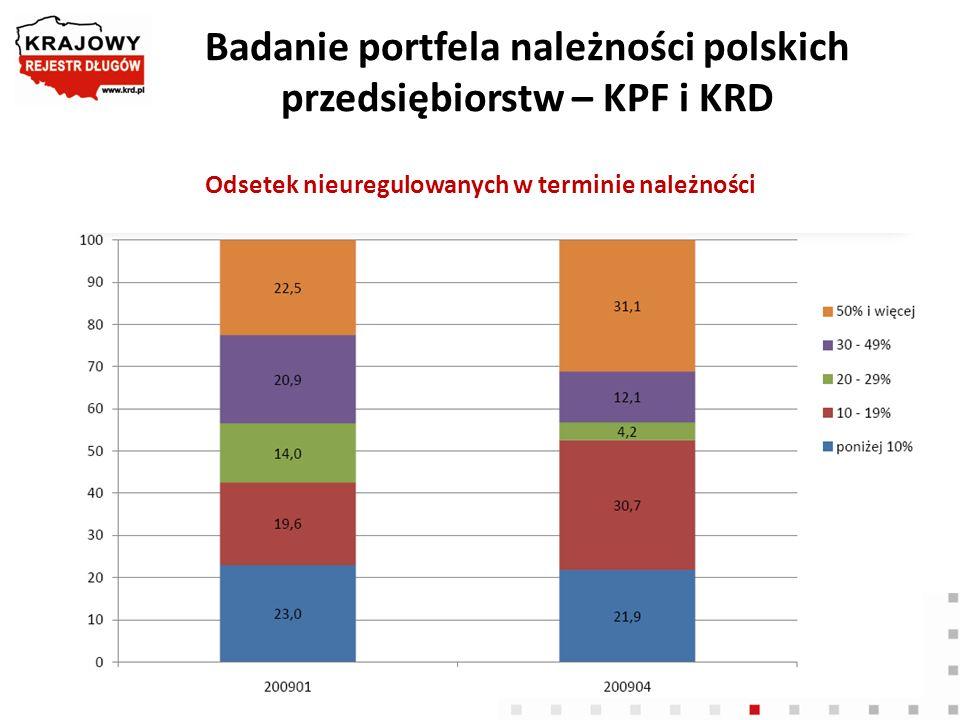 Badanie portfela należności polskich przedsiębiorstw – KPF i KRD Odsetek nieuregulowanych w terminie należności